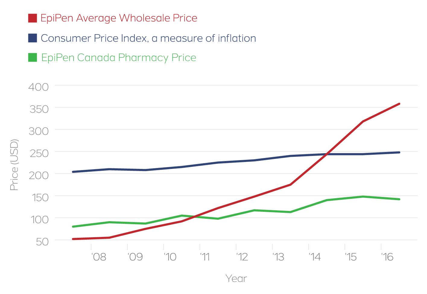 Where to buy EpiPen 2017